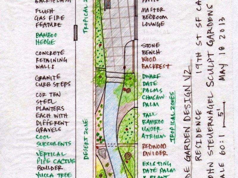 Garden Study